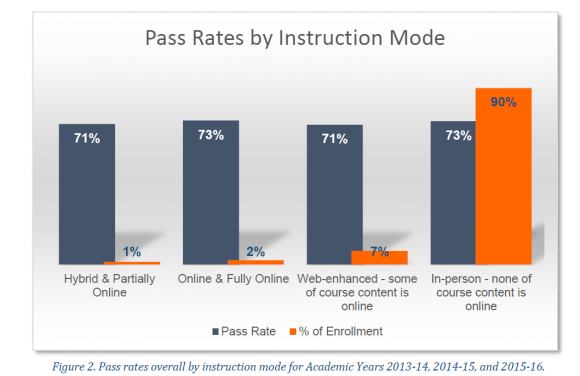 Chart shows that Students succeed at nearly the same rates online and face to face at BMCC.
