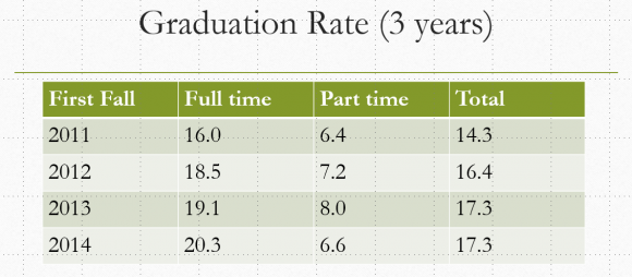 Three year graduation rate