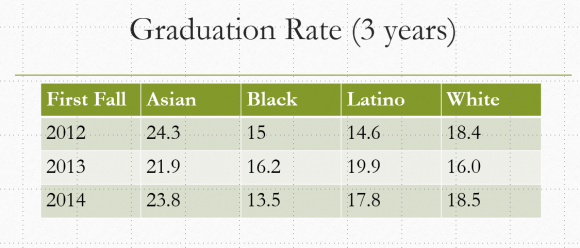 Three year graduation rate by ethnicity