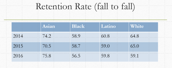Retention by ethnicity